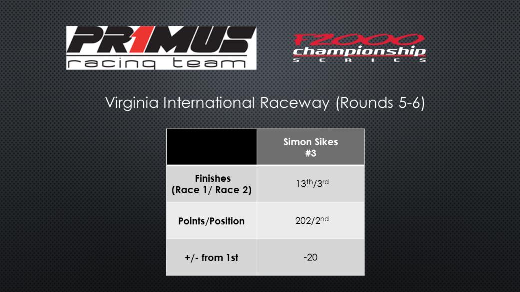 VIR - Races 5-6.png