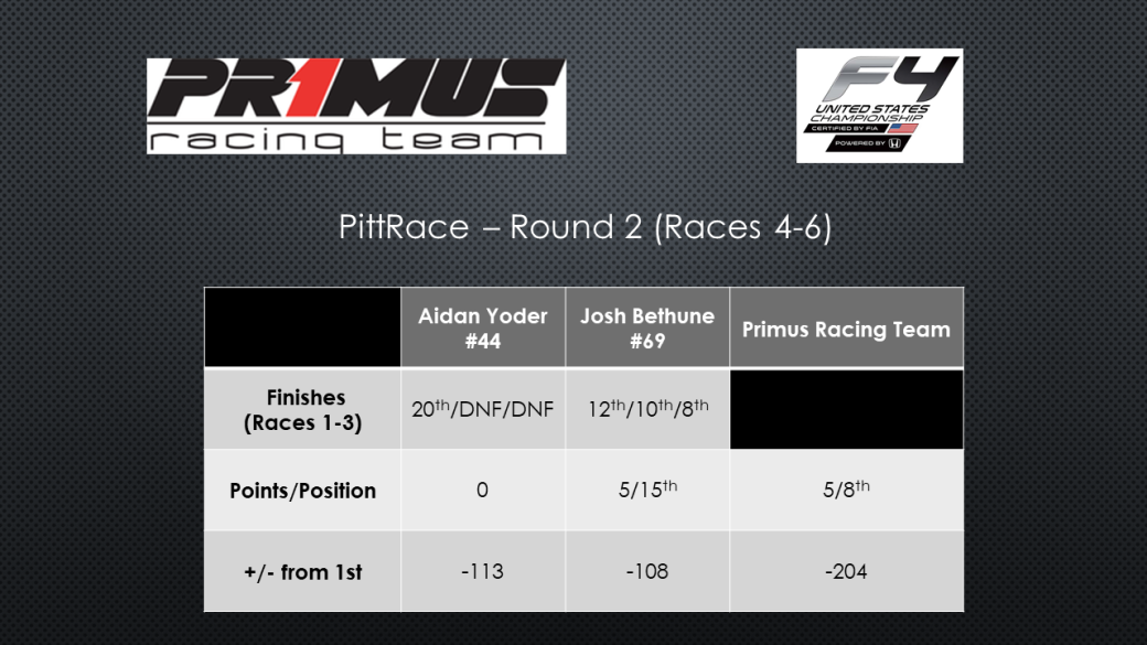 PittRace - Round 2