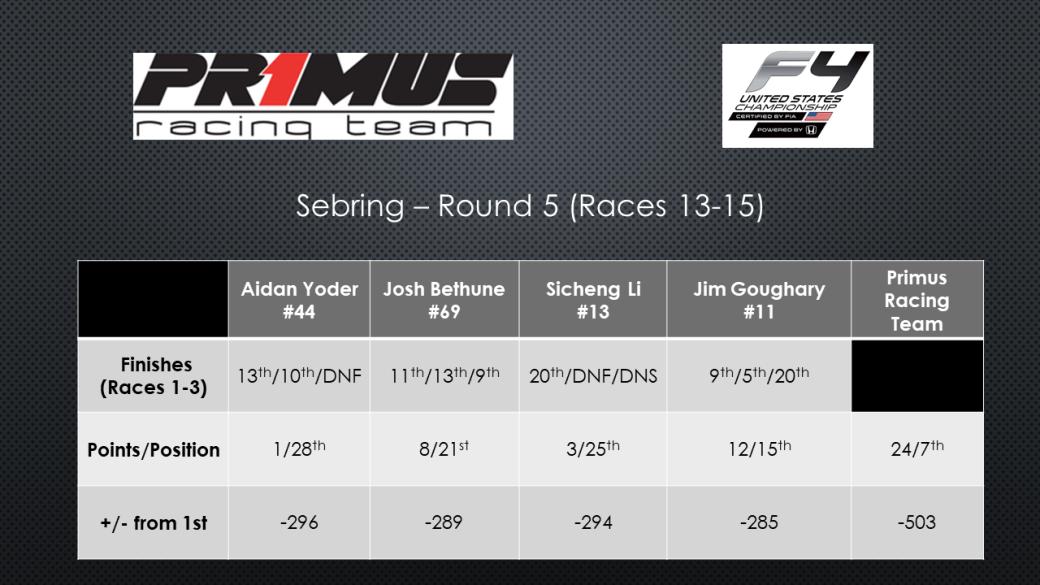 Sebring - Round 5