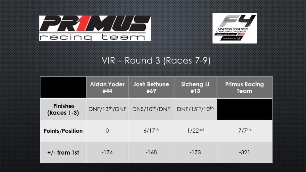VIR - Round 3